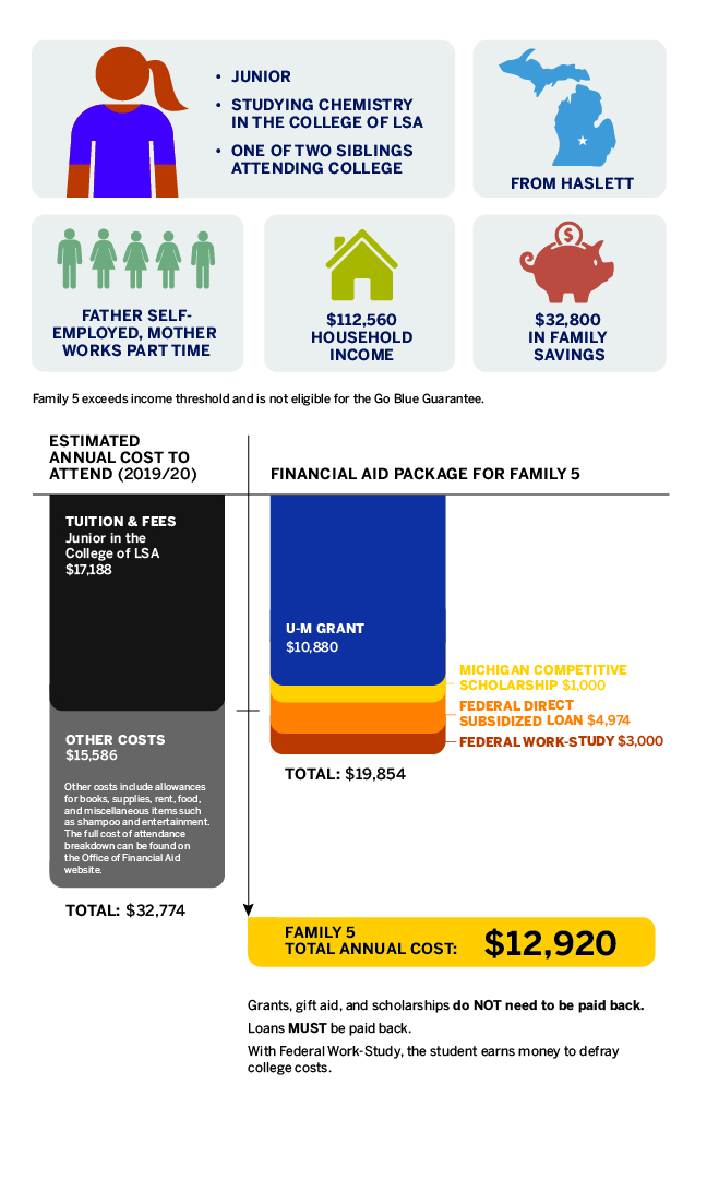 Family 5: U-M Grant Covers Almost Half of Total Cost