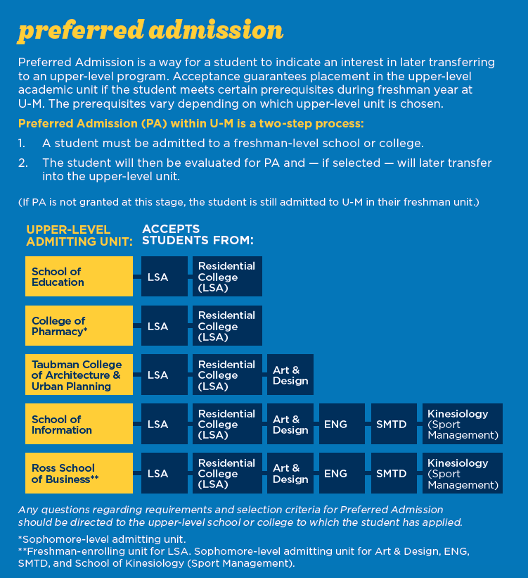 Preferred Admission