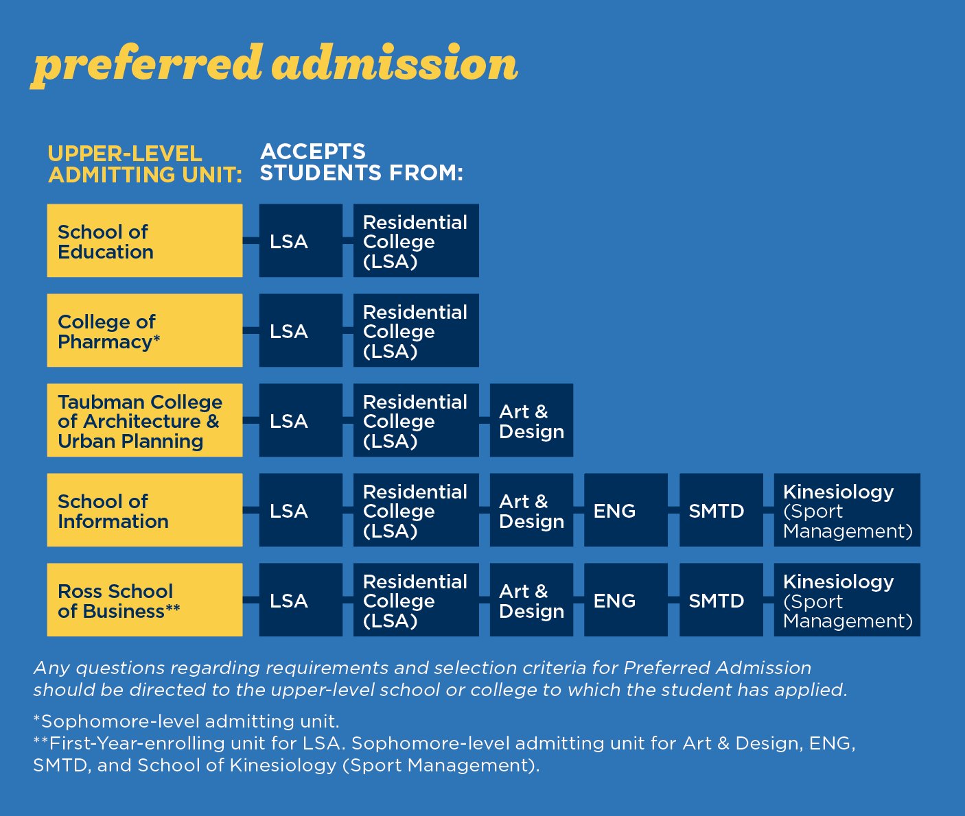 Preferred Admissions graphic