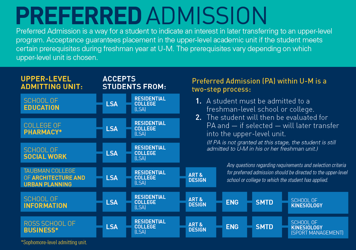 High School Course Requirements for College Admissions