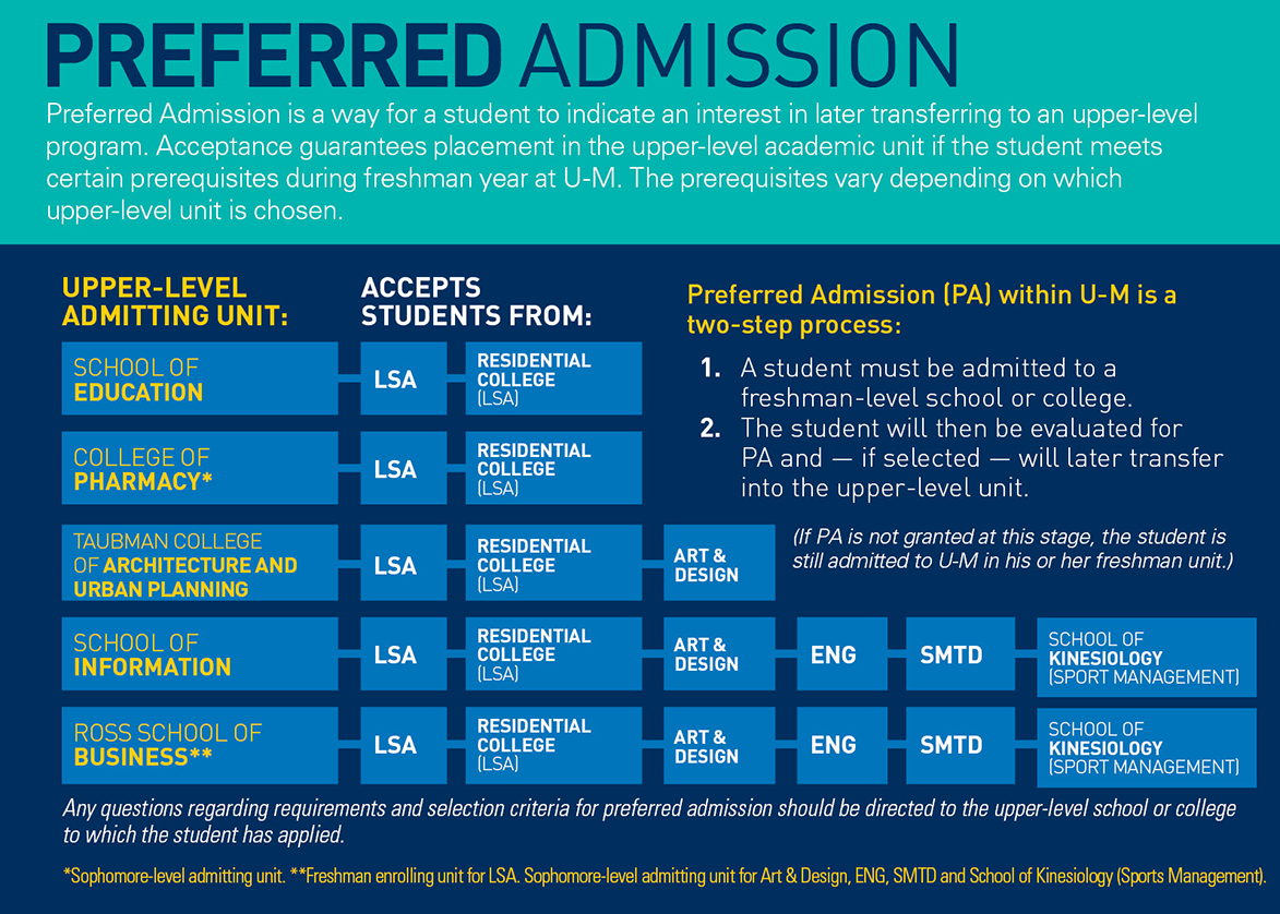 requirements deadlines undergraduate admissions preferred admission